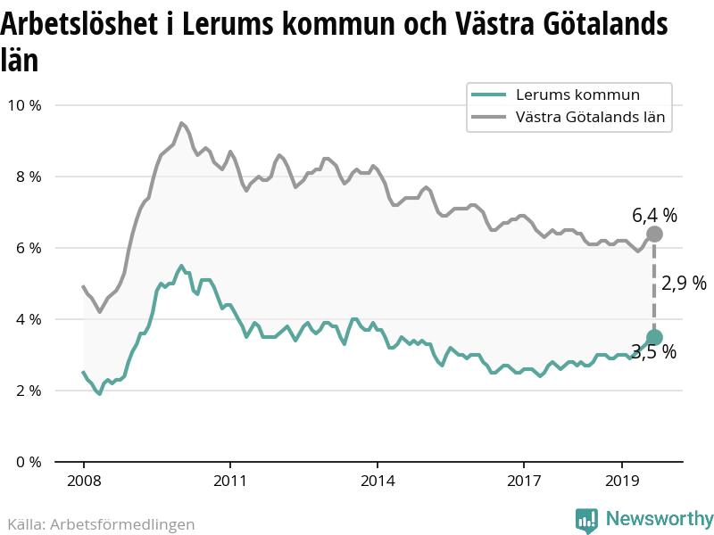 Pensionsskulden i Lerums kommun